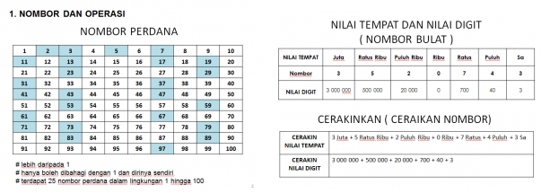 nota matematik UPSR nombor dan operasi