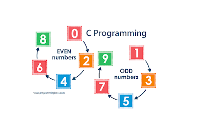 How to print odd numbers using c programming