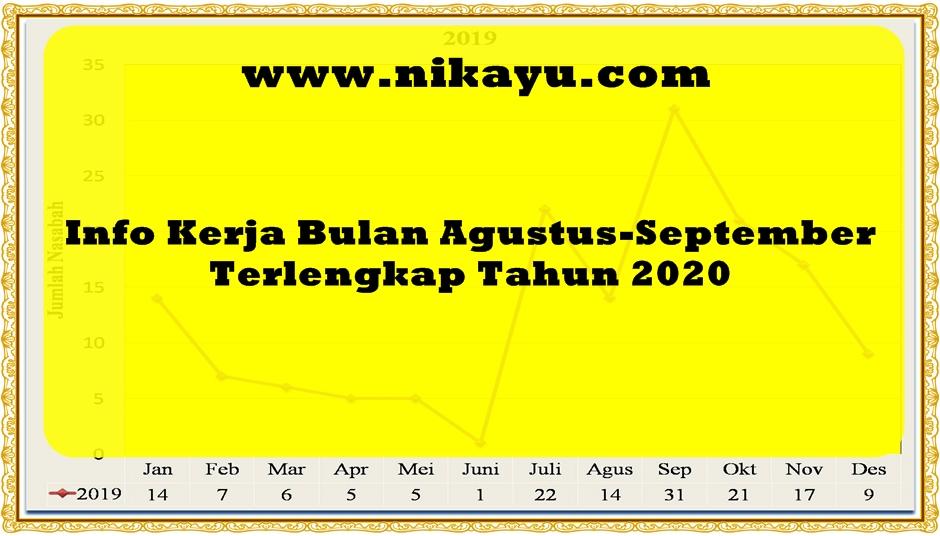 Info Kerja Bulan Agustus-September Terlengkap Tahun 2020