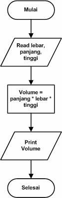 5)  Membuat Alur Logika Pemograman