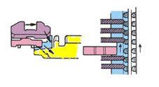 Transmisi syncrhomesh adalah jenis transmisi terakhir yang masih digunakan hingga saat ini Cara Kerja Transmisi  Jenis Synchromesh