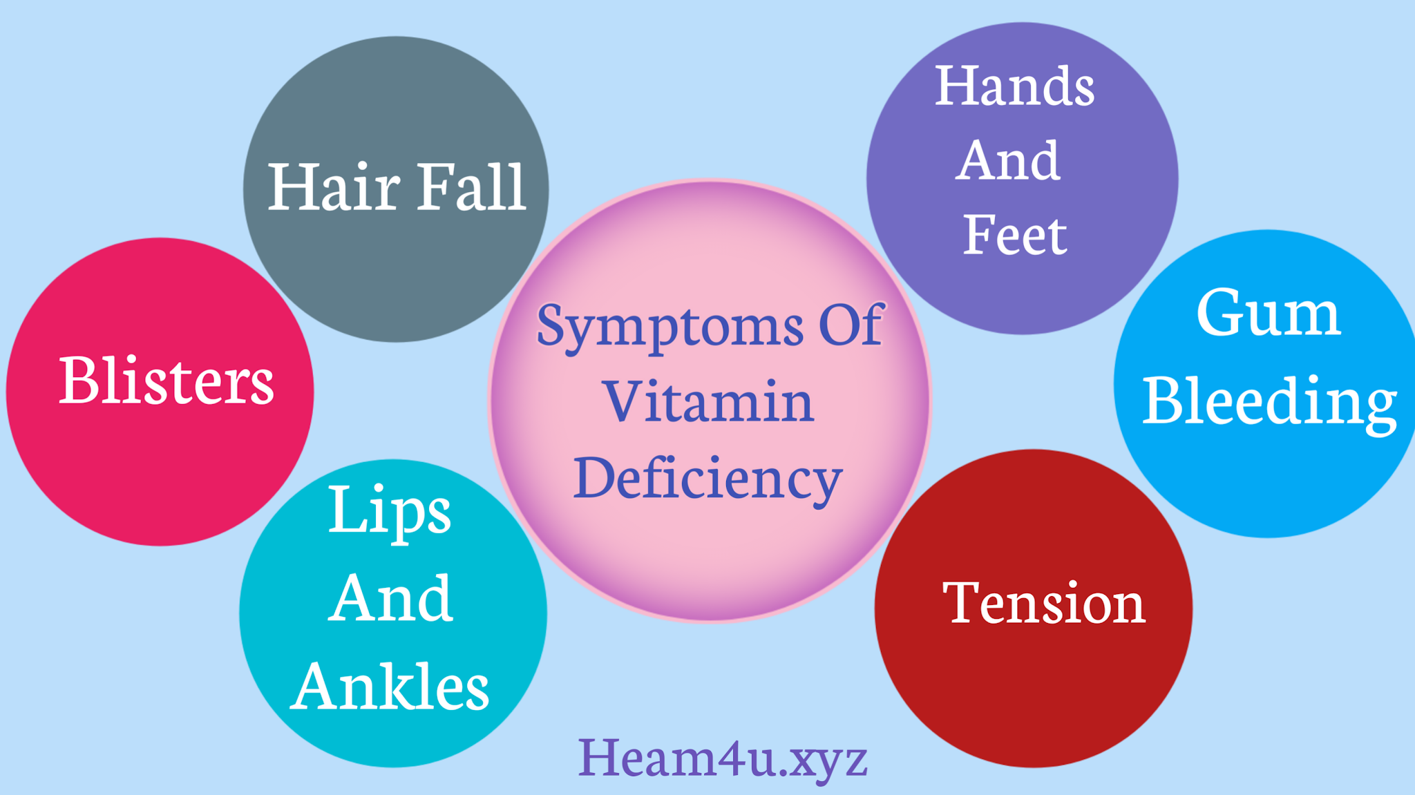 Vitamin Deficiency || Deficiency Chart Of Vitamins And Vitamins Deficiency Symptoms 2021