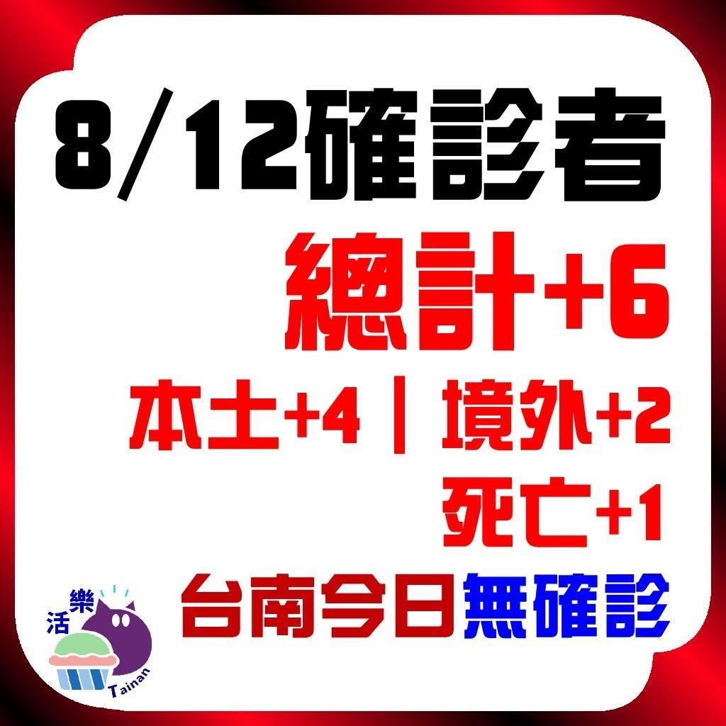 CDC公告,今日(8/12)確診:6。本土+4、境外+2、死亡+1。台南今日無確診(+0)(連46天)。
