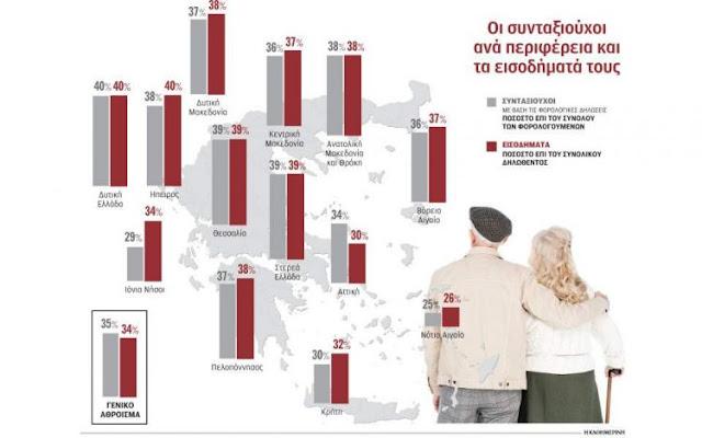 """Οι συνταξιούχοι """"πρώτη δύναμη"""" στην Πελοπόννησο μεταξύ των φορολογουμένων"""