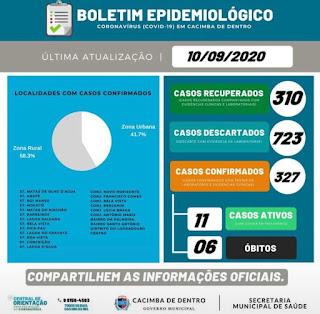 Secretaria de Saúde de Cacimba de Dentro divulga números atualizados do civid-19