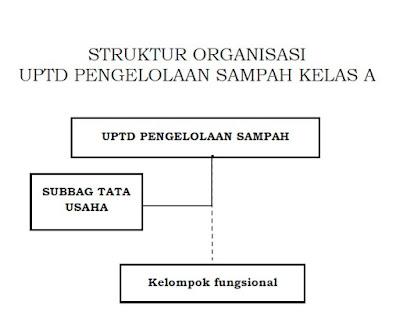 Struktur Organisasi UPTD Pengelola Sampah Kelas A Pada Dinas Lingkungan Hidup Kabupaten/ Kota