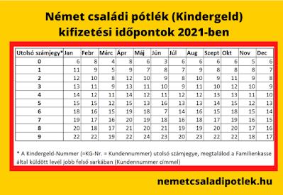 Német családi pótlék (Kindergeld) kifizetési időpontok 2021-ben