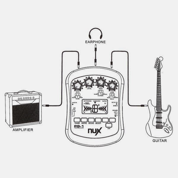 Image result for box patterns for guitar modes