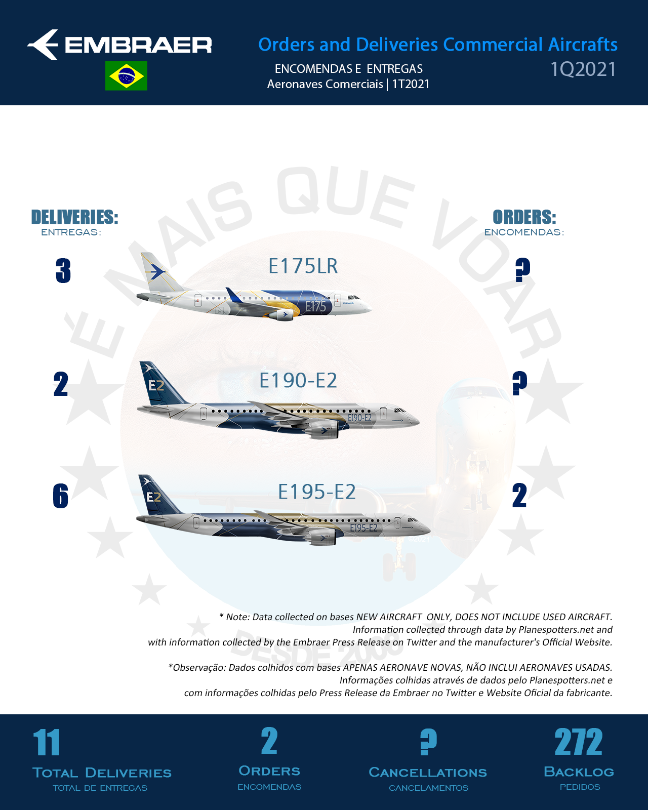 EMBRAER: TOTAL DELIVERIES AND ORDERS 1Q2021   MORE THAN FLY