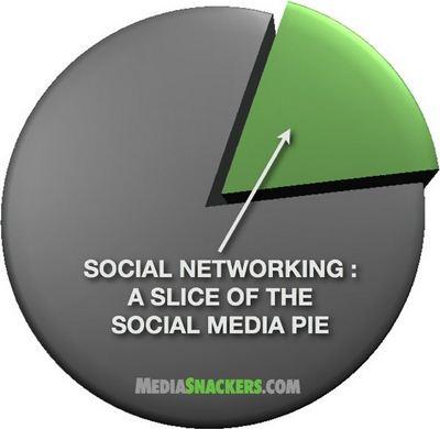 Pengertian Perbedaan Media Sosial Dan Jejaring Sosial Komunikasi Praktis