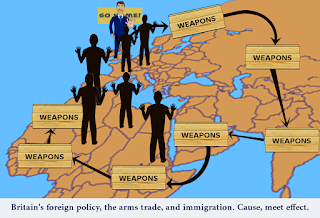 Cartoon: UK foreign policy, the arms trade, and immigration. Cause, meet effect