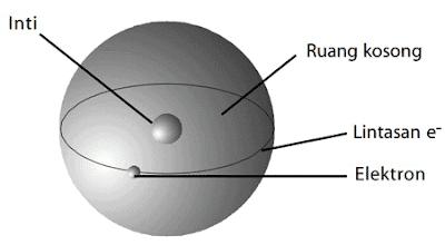 Model Atom Rutherford, Kelebihan dan Kekurangan