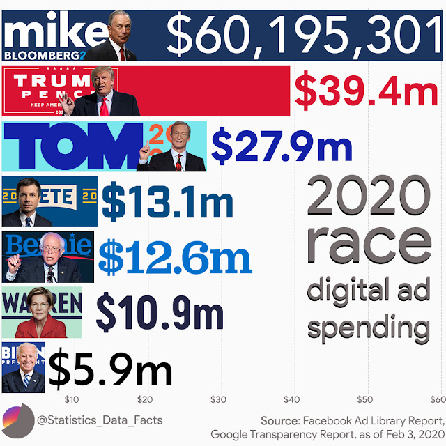 2020 race digital ad spending