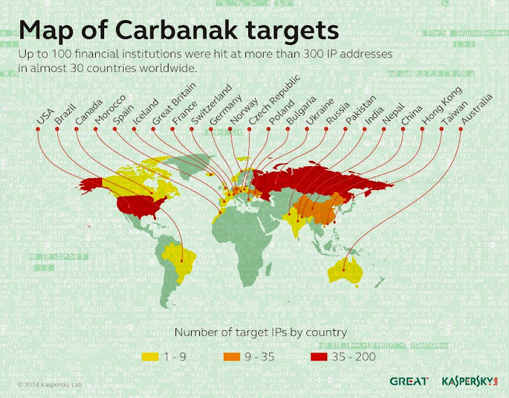 CARBANAK BANKING MALWARE