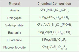macam-macam jenis biotit