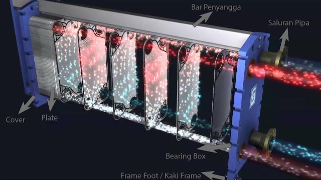 Komponen Heat Exchanger