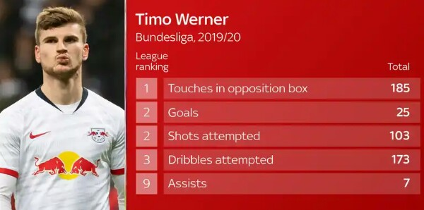 Chelsea signs a deal with Timo Werner from RB Leipzig the Germany international striker