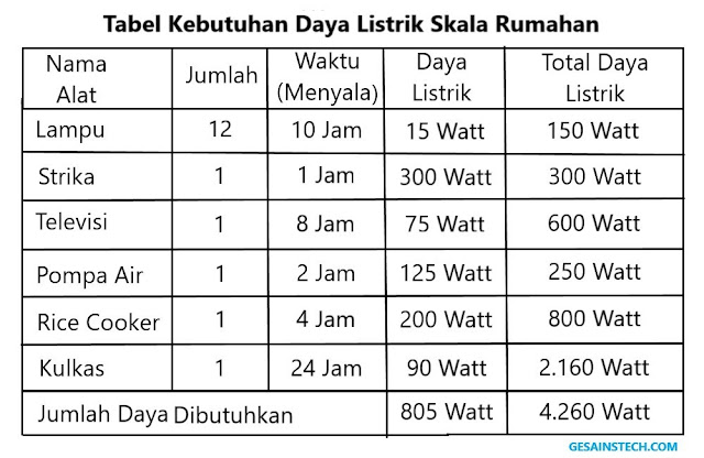 tabel kebutuhan daya listrik rumahan