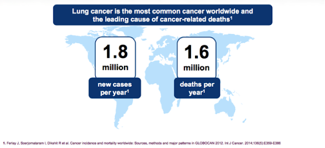 Lung cancer accounts for 4,088 deaths per year in Malaysia, 1.6 million deaths per year worldwide