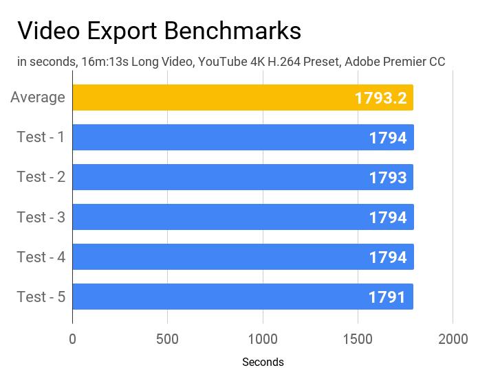 Video export benchmarks of Asus VivoBook 15 M515DA laptop.