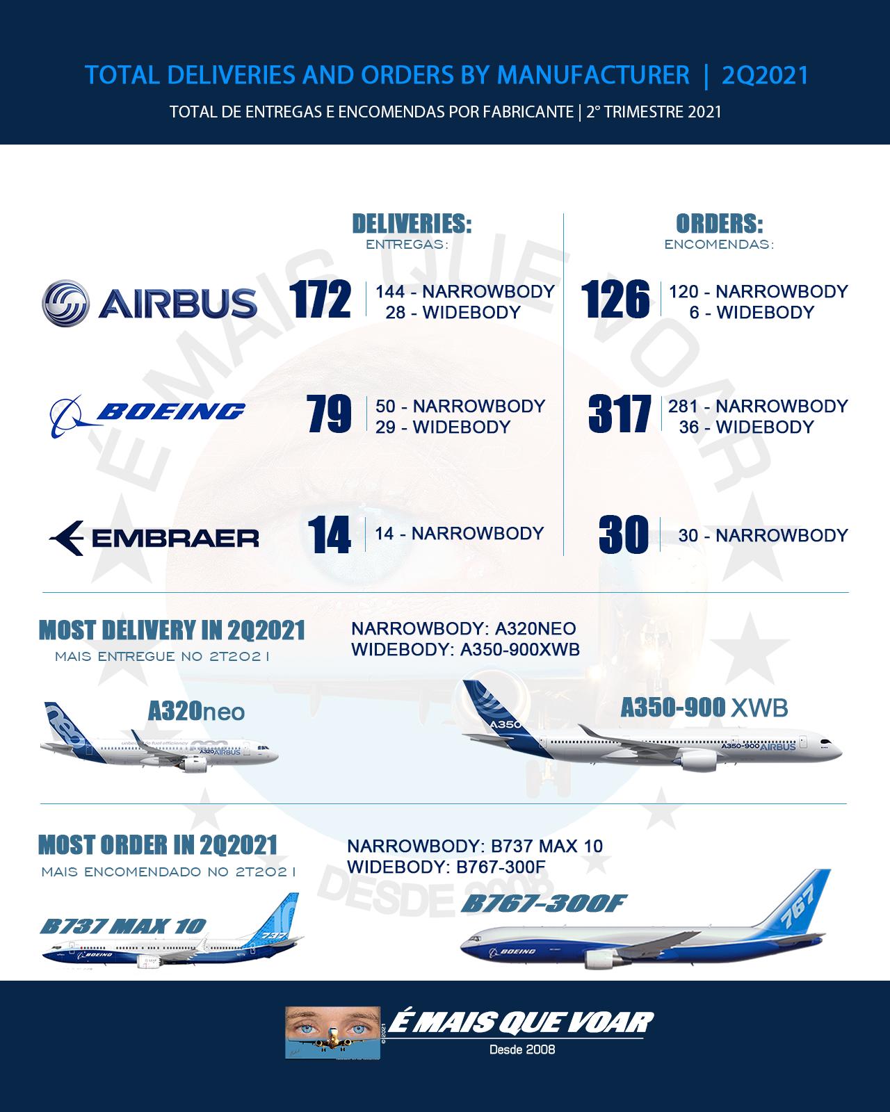 Airbus, Boeing e Embraer - entregas e encomendas  de aeronaves no Segundo Trimestre de 2021 (2T2021)
