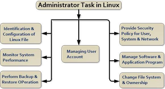 linux admin task in hindi