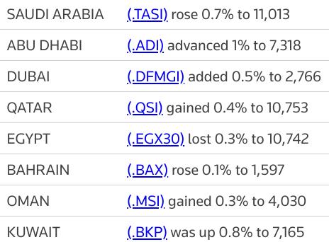 MIDEAST STOCKS #AbuDhabi hits record high, major Gulf bourses gain | Reuters