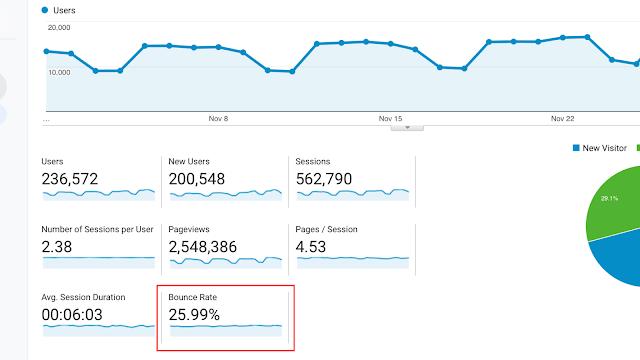 معدل الارتداد من جوجل اناليتكس