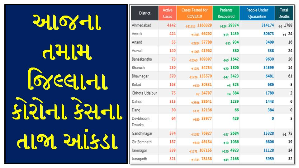 Gujarat Corona Cases Today [23/09/2020] District Wise Updates - Official Press Note PDF