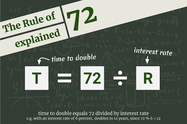 the formula of rule 72: time to double equals 72 divided by return rate