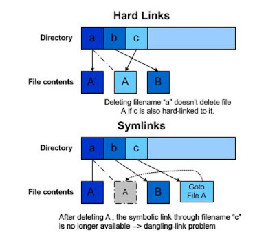 How to find soft link in UNIX and Linux