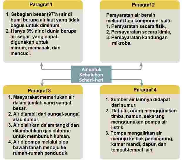 Informasi Penting Air Bersih
