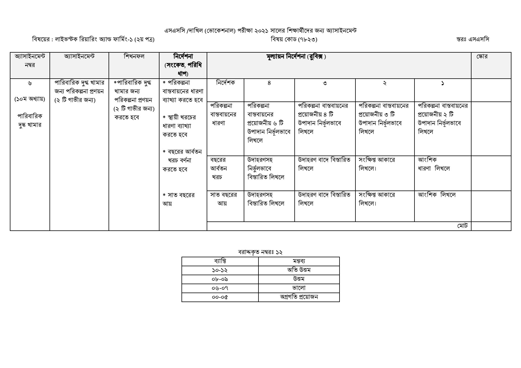 SSC / Dakhil (Vocational) Livestock Rearing and Farming Assignment Answer 2021 4