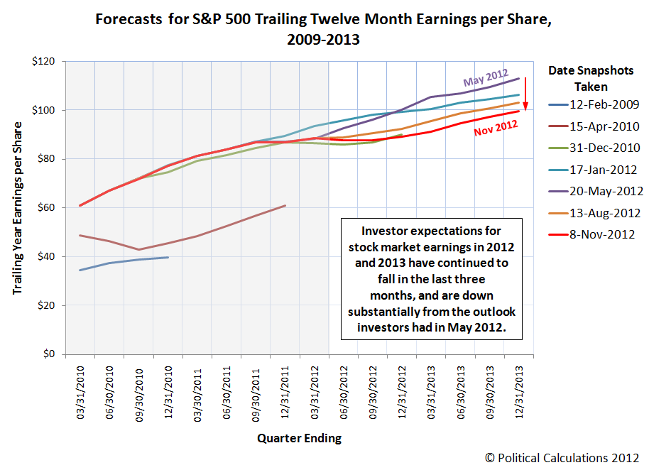 S&P 500 Forecast Trailing Year Earnings per Share Snapshots, November 2012