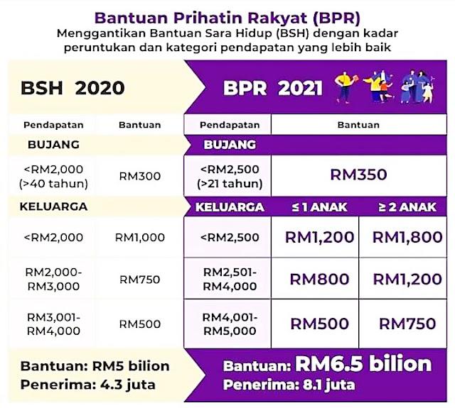 Semakan Status & Kemaskini Untuk Bantuan Prihatin Rakyat (BPR) 2021