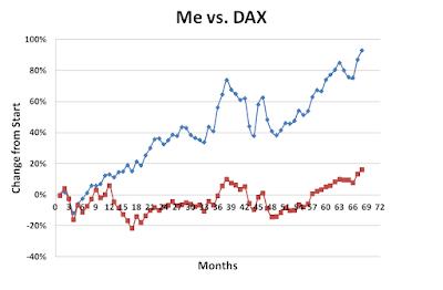 Me vs DAX October 2017