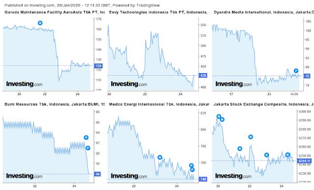 saham-paling-merugikan