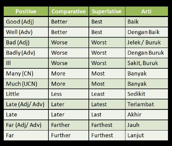 Irregular Comparison Perbandingan Tidak Beraturan Graminggris Grammar Bahasa Inggris