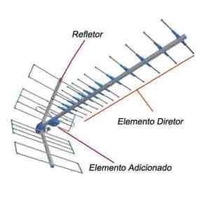 Elementos da antena Yagi