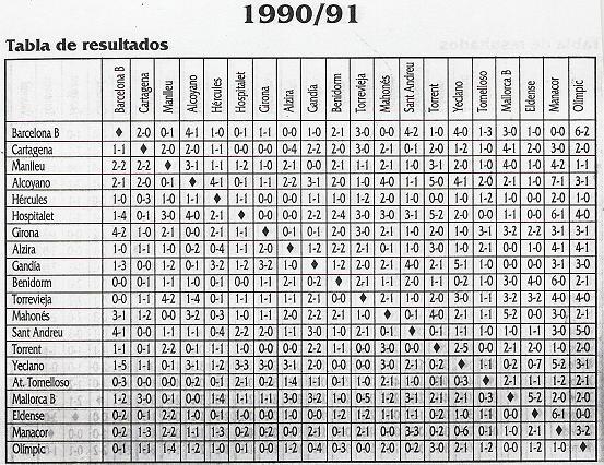 Resultados segunda división b grupo 1