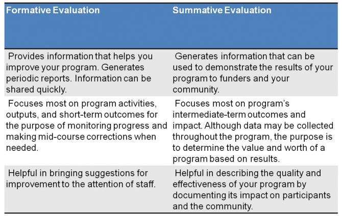 The actual Variance Concerning Summative and also Formative