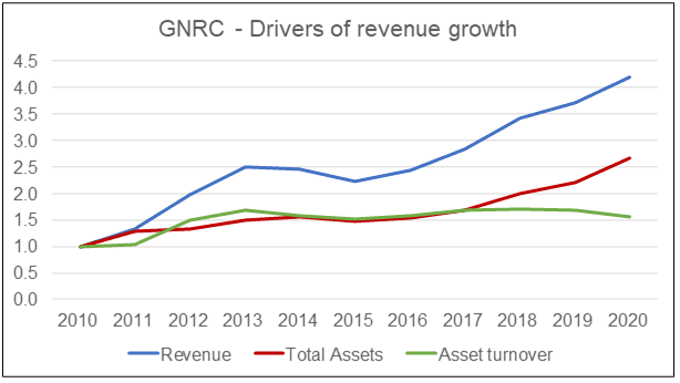GNRC Drivers of revenue growth