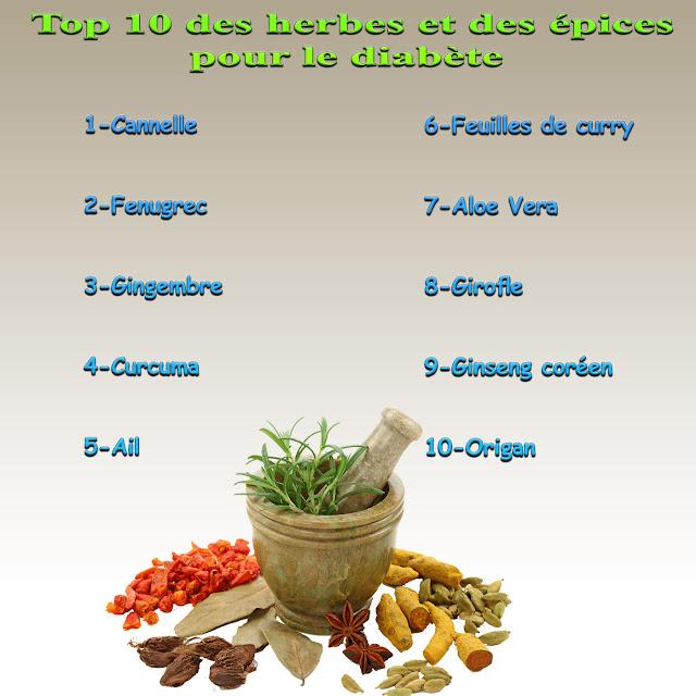 Top 10 des herbes et des épices pour le diabète