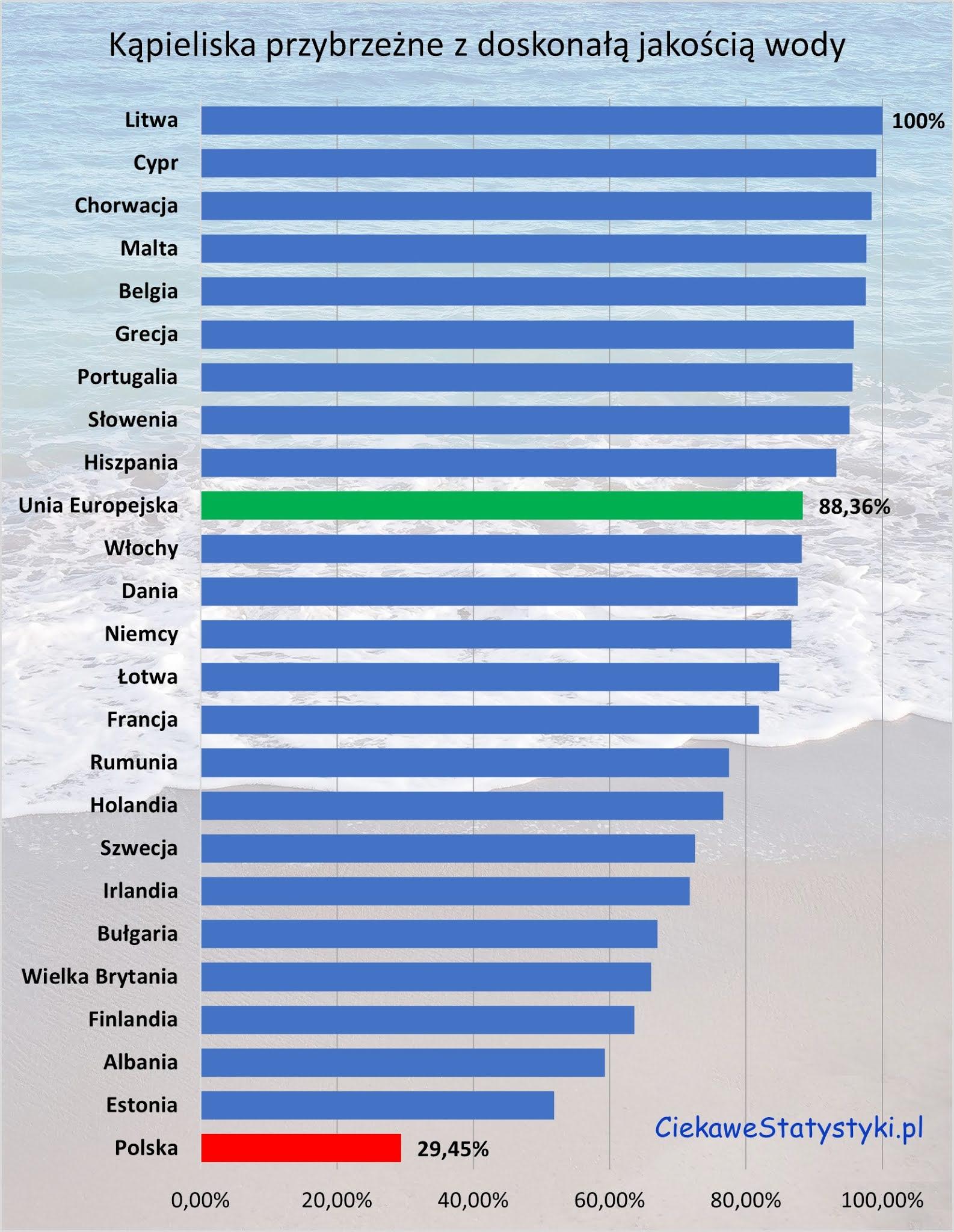 Jakość wody w kąpieliskach w Polsce i w Europie
