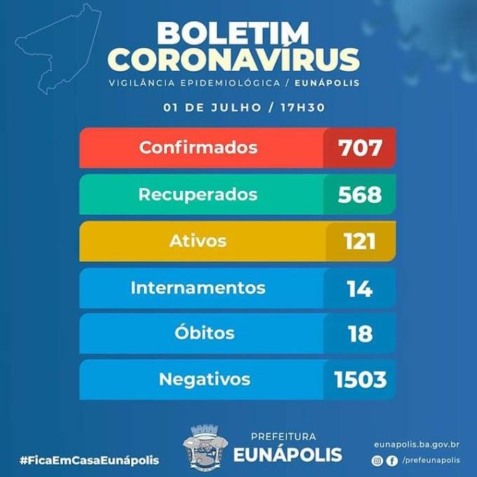 Eunápolis tem 707 casos de Covid-19, sendo 568 ja recuperados