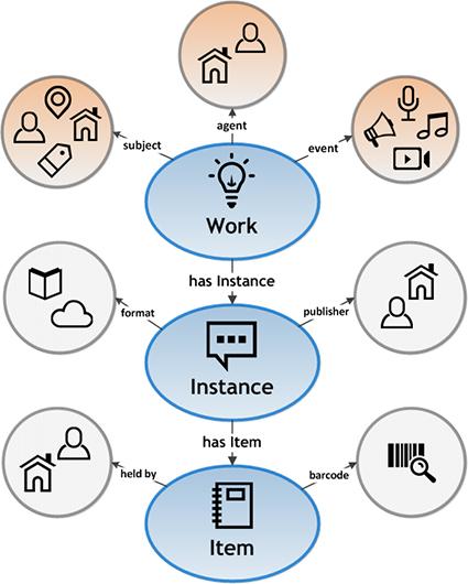 Illustration of BIBFRAME 2.0 model