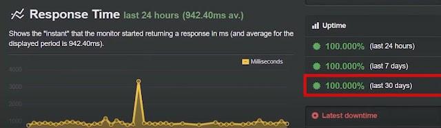 greengeeks e-commerce website uptime performance test result using the uptime robot