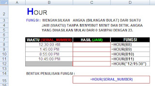Fungsi Hour, Microsoft Excel 2007, Fungsi Date and Time