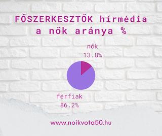 A hírmédia főszerkesztői között 14% a nők aránya #M140