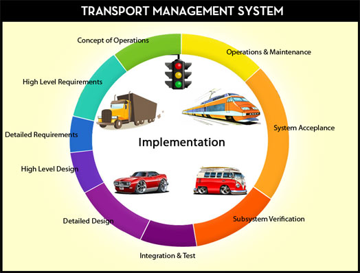 Transportation Management: Vulnerability, Risk and Security Certificate